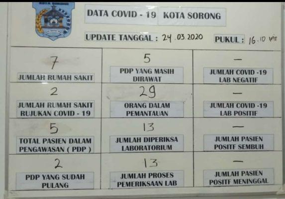 29 ODP & 5 PDP Update Virus Covid-19 Di Kota Sorong